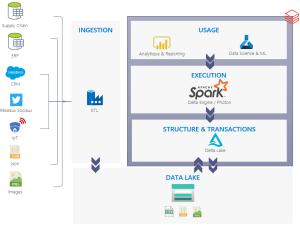Optimisation de la Data Science avec Delta Lake