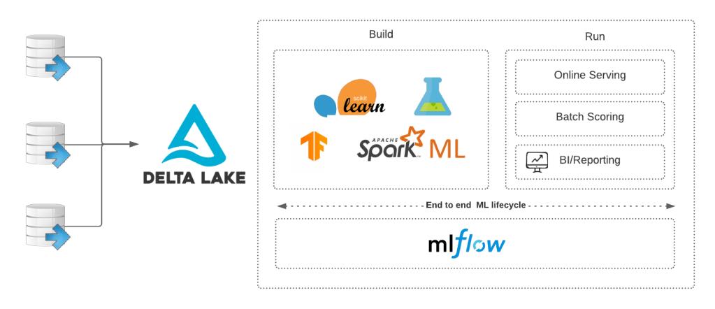 Schéma composant MLflow tracking