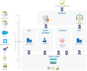 Les outils de référence de la Data Science