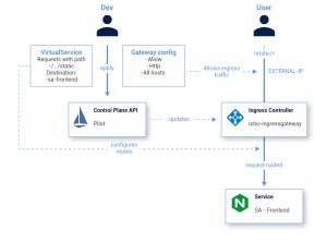 Schéma Istio Dev User Service Ingress Controller Control Plane API