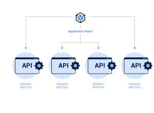 Istio application WebAPI react