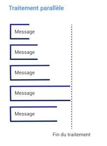 Event Hubs traitement parallèle des messages
