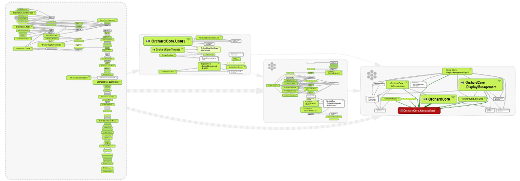 schema Orchard.core abstractions