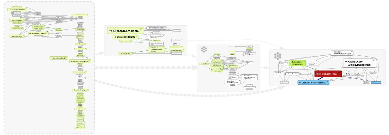NDepend schema du projet orchard.core