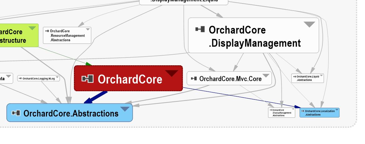 Affichage de projets Orchard.core