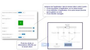 Application Azure AD principal de service