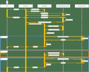 Schéma de fow principal