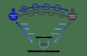 Expérience client employé entreprise optimisation et management