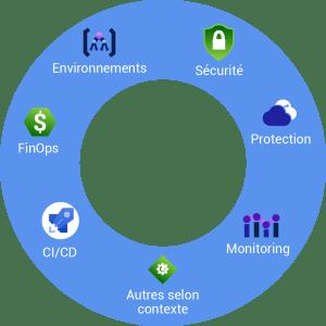Liste des activités techniques à aborder lors de la mise en œuvre d'un projet dans le Cloud.