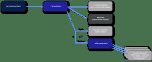 Organisation des Azure Fonctions
