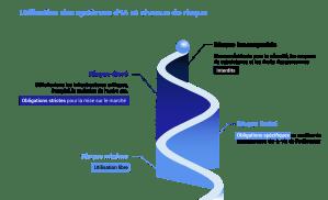 Utilisation des systèmes d'IA et niveaux de risques