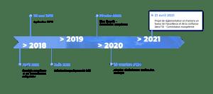 Frise des dates clefs de la Commission européenne en matière d'intelligence artificielle