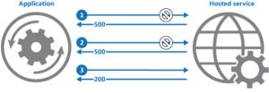 K8s Migration retry pattern