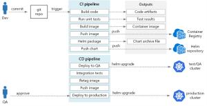 Intégration package Helm dans le CI approche classique