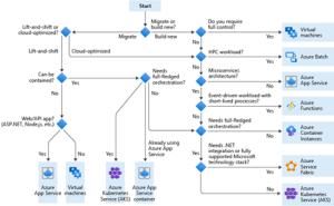 Arbre de décision plateforme applicative Azure