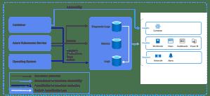 Azure ARC clusters Kubernetes pris en charge par Container Insights