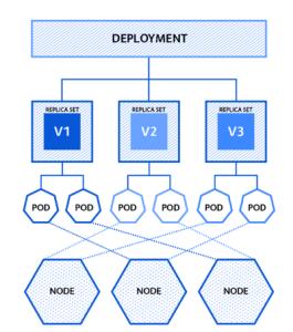 Schéma de deployment deploiement K_S migration