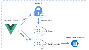 K8s Application simple micro services domain driven design