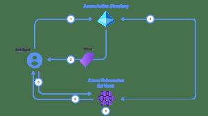 Azure Active directory Multi-Factor Authentication