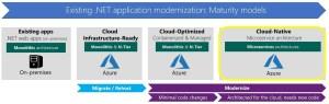 stratégie de modernisation des applications