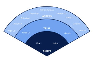 Adopt trial assess Pull CICD