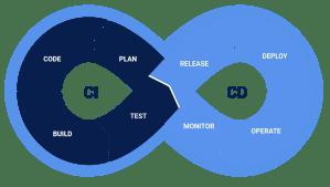 Schéma des phases de stratégie CICD