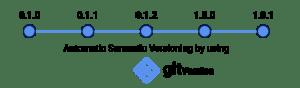 automatic semantic versionning GitVersion