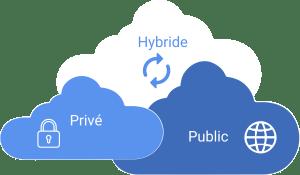 Cloud privé hybride public