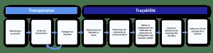 blockchain transparence tracabilité