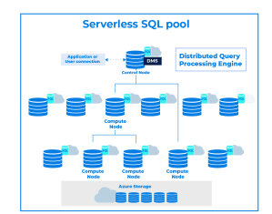 Serverless SQL Pool