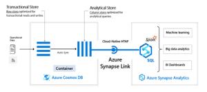 Spark pool et Serverless SQL pools