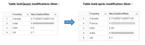 Comparaison table silver et gold