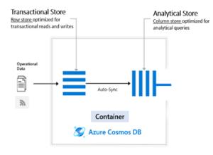 Azure Synapse Link base Azure Cosmos DB