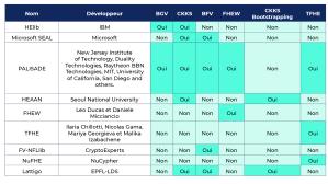 Comparatif bibliothèques de FHE open-source